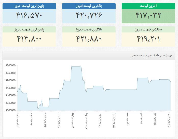 نمودار قیمت طلا در هفته ی گذشته
