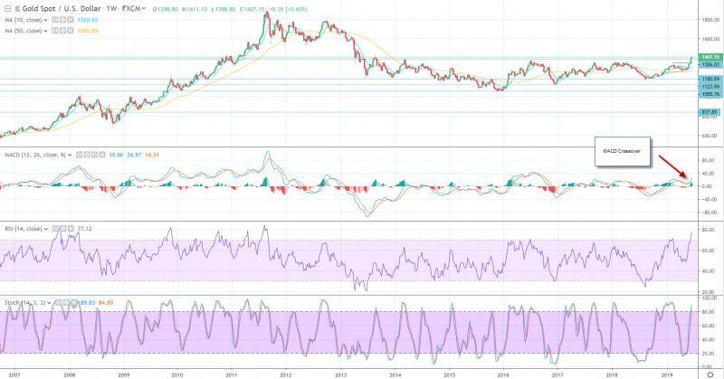 تحلیل تکنیکال بازار طلا