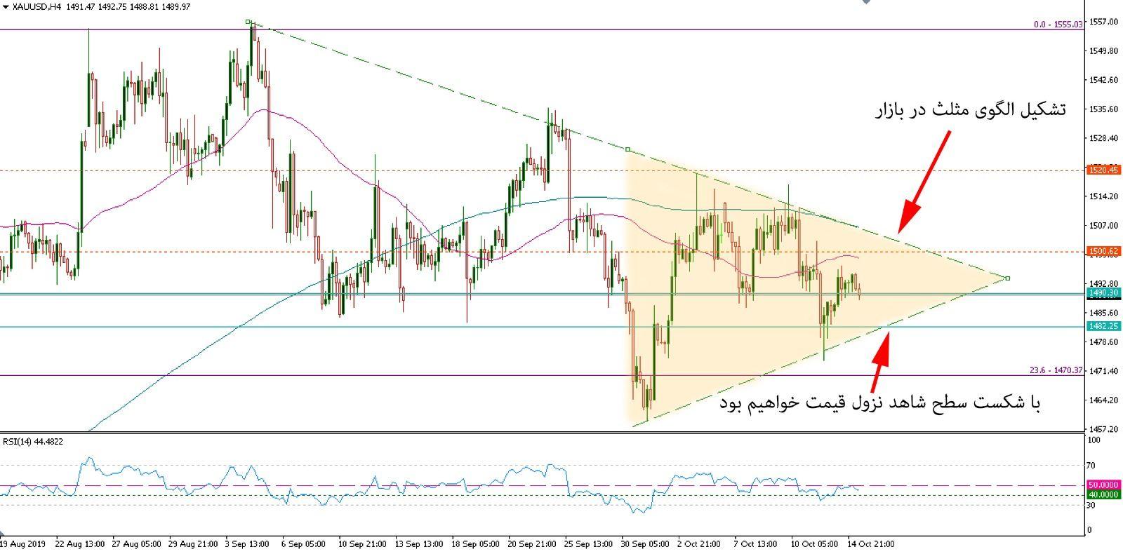 تحلیل بازار طلا مورخ 23 مهر 1398