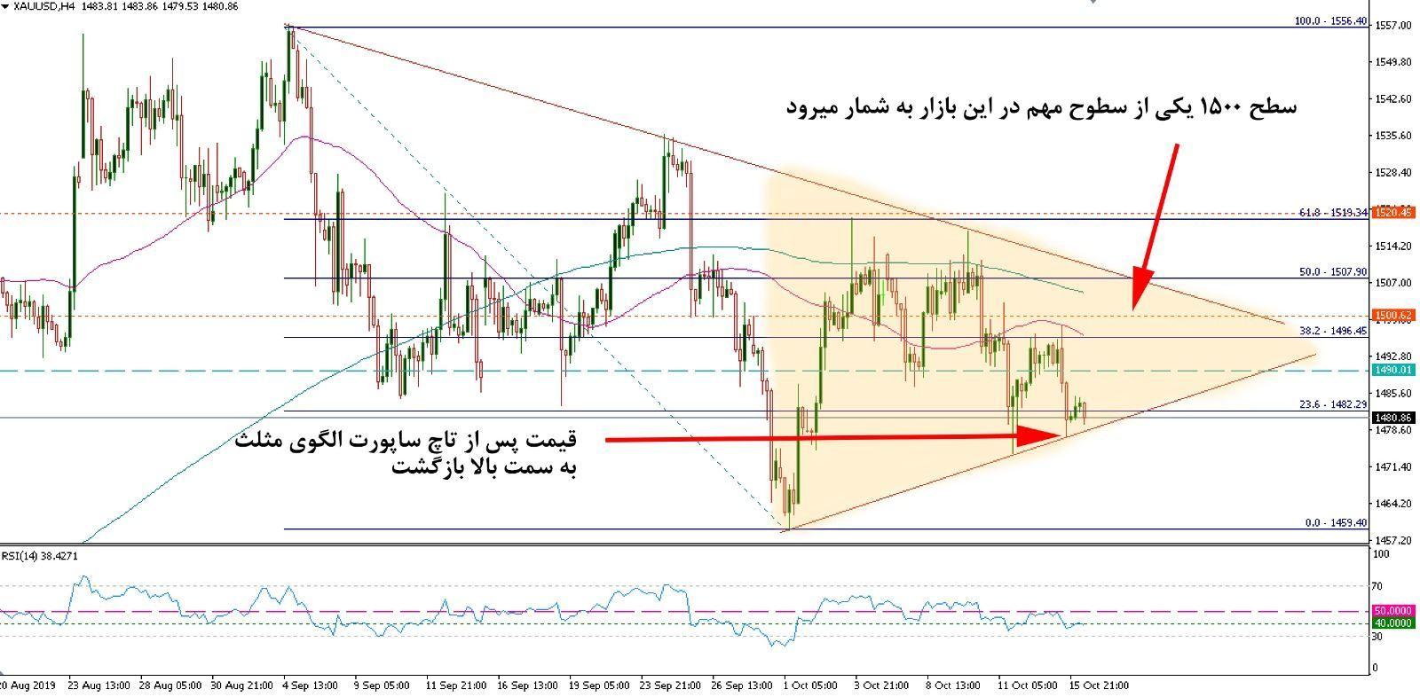 تحلیل بازار طلا مورخ 24 مهر 98