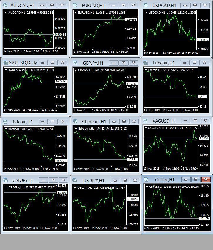 قیمت امروز بازار های جهانی
