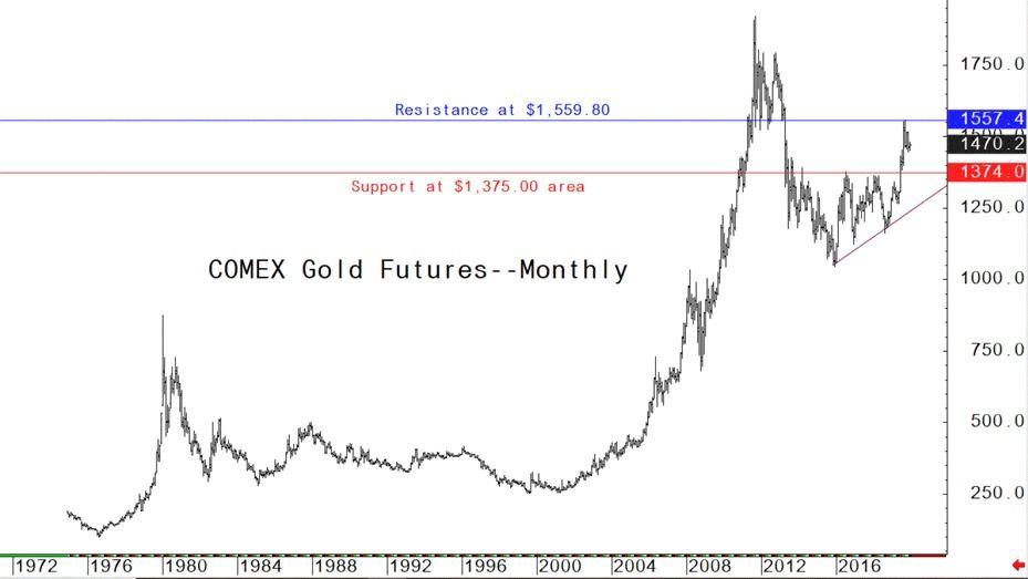 تحلیل طلا جهانی