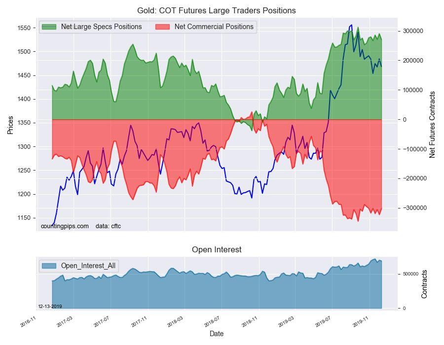 پوزیشن های معامله گران تجاری طلا