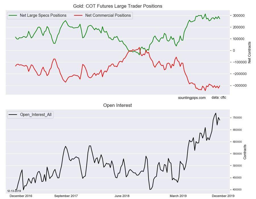 پوزیشن های معامله گران غیر تجاری طلا
