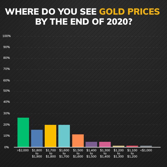 پیش بینی سال 2020؛ طلا 2000 دلاری