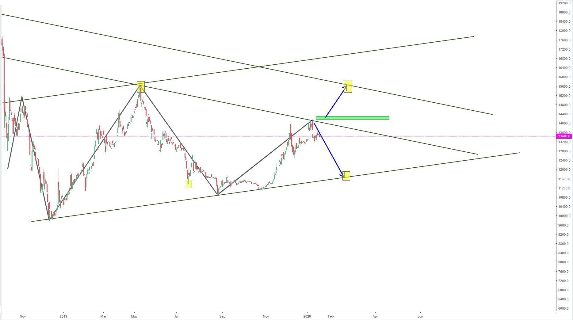 تحلیل دلار و آینده پیش رو دلار