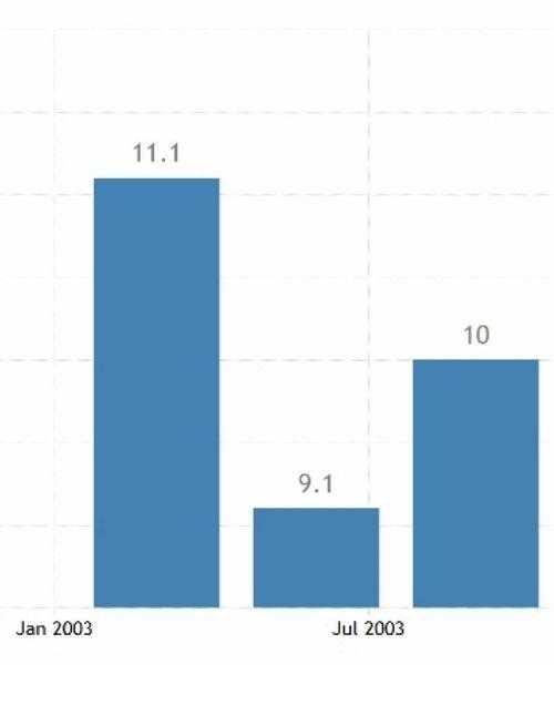 تاثیر ویروس کرونا روی اقتصاد چین