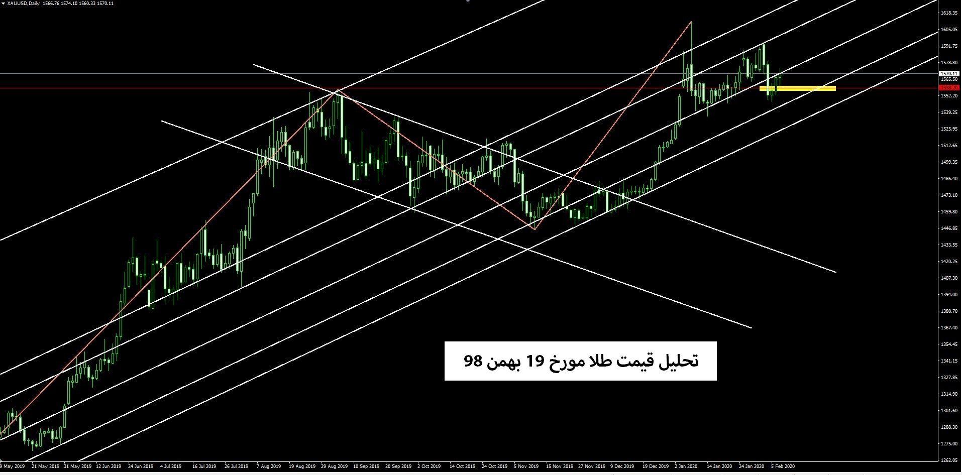تحلیل قیمت طلا مورخ 19 بهمن 98