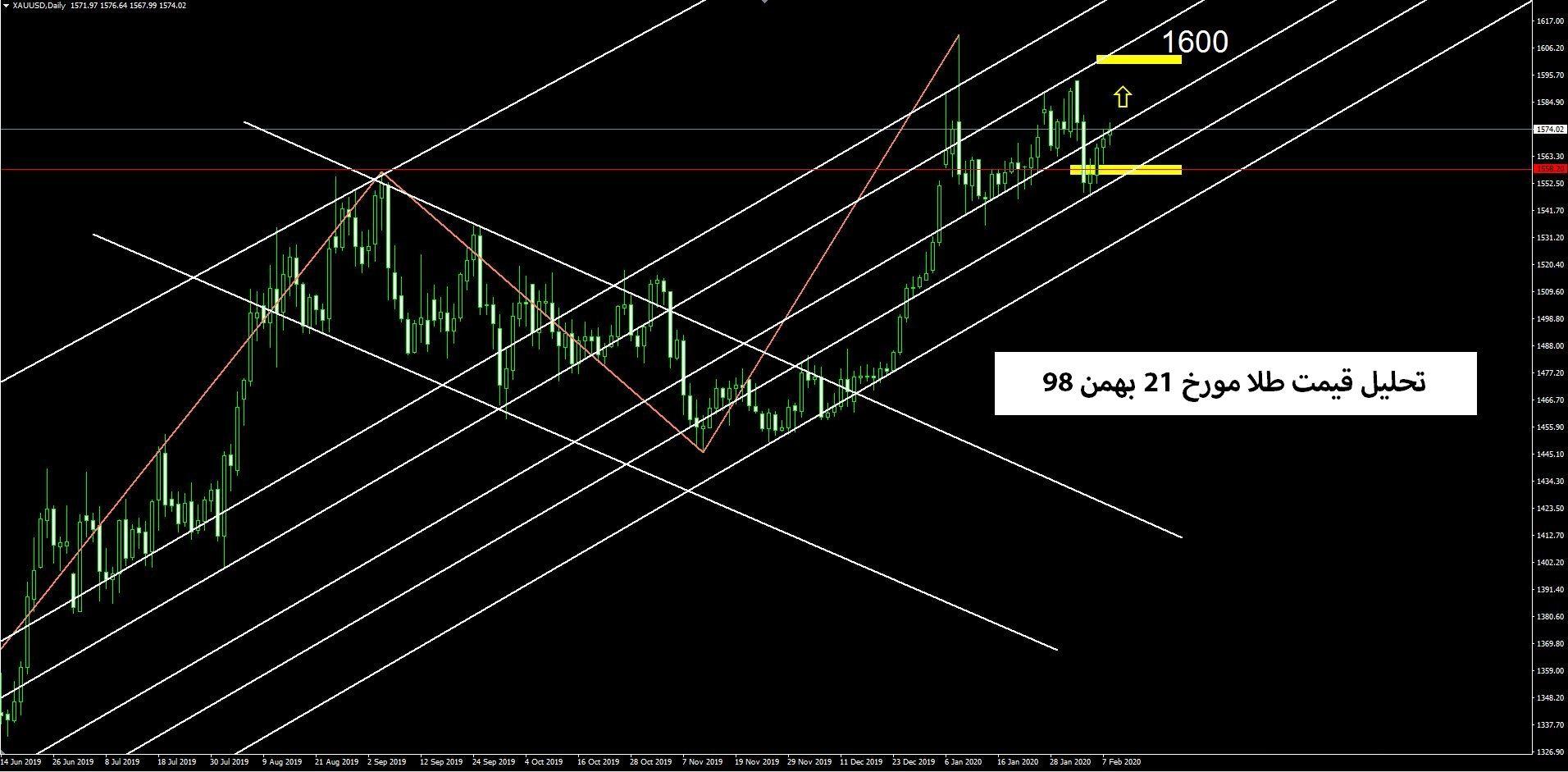 تحلیل تکنیکال طلا مورخ 21 بهمن 98