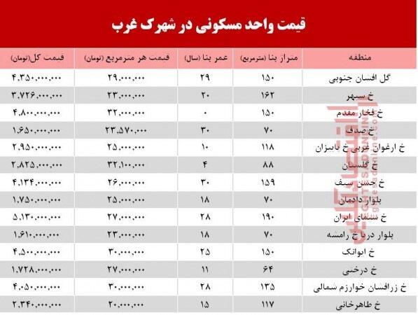 مسکن در غرب تهران با چه قیمتی به فروش میرسد؟